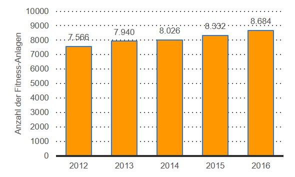 Grafik zeigt die Anzahl der Fitnessstudios 2012-2016