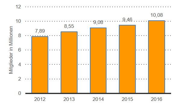 Grafik über die Anzahl der Mitglieder Fitnessstudios 2012-2016