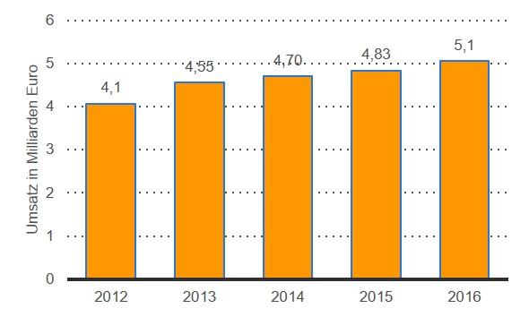 Grafik zeigt den Umsatz der Fintessbranche in Deutschland 2012-2016
